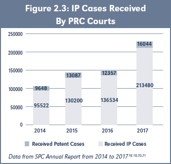 Figure 2.3: IP Cases Received By PRC Courts