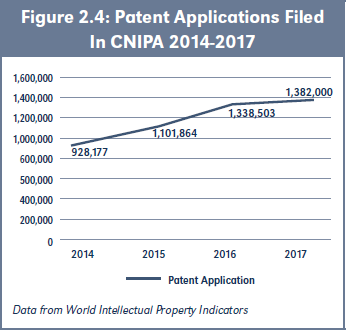 Figure 2.4: Patent Applications Filed In CNIPA 2014-2017