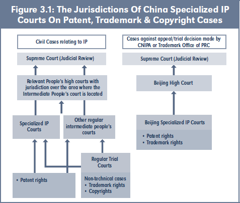 Figure 3.1: The Jurisdictions Of China Specialized IP Courts On Patent, Trademark & Copyright Cases