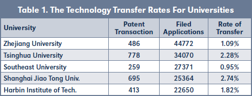 Table 1. The Technology Transfer Rates For Universities