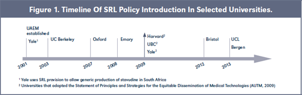 Figure 1. Timeline Of SRL Policy Introduction In Selected Universities