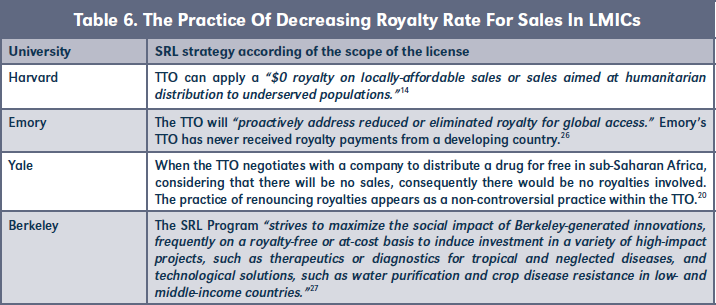 Table 6. The Practice Of Decreasing Royalty Rate For Sales In LMICs