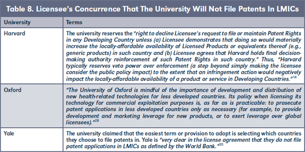 Table 8. Licensee's Concurrence That The University Will Not File Patents In LMICs
