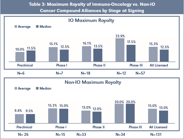 Table 3: Maximum Royalty of Immuno-Oncology vs. Non-IO Cancer Compound Alliances by Stage at Signing