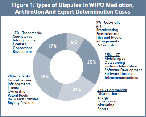 Figure 1: Types of Disputes In WIPO Mediation, Arbitration And Expert Determination Cases