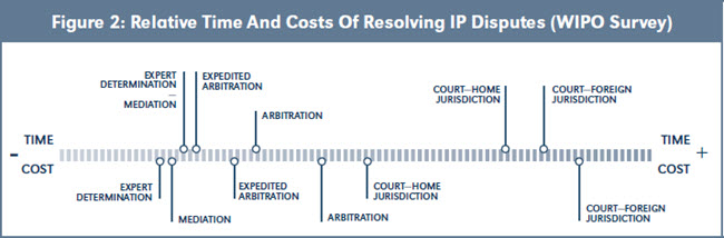 Figure 2: Relative Time And Costs Of Resolving IP Disputes (WIPO Survey)
