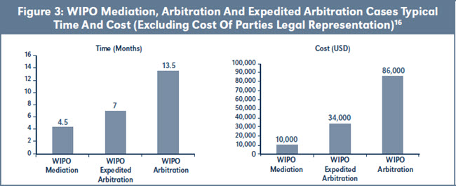 Figure 3: WIPO Mediation, Arbitration And Expedited Arbitration Cases Typical Time And Cost (Excluding Cost Of Parties Legal Representation)16