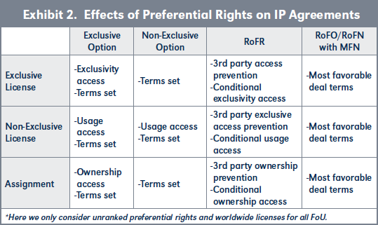 Exhibit 2. Effects of Preferential Rights on IP Agreements