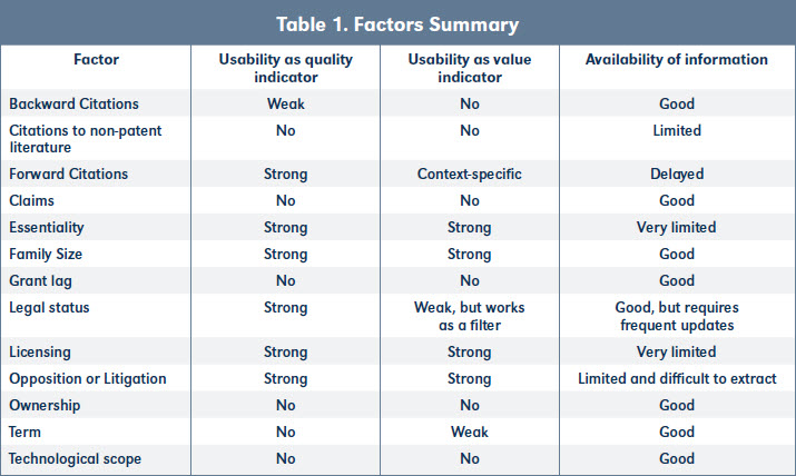 Table 1. Factors Summary Factor Usability as quality indicator Usability as value