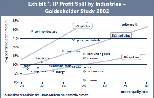 Exhibit 1. IP Profit Split by Industries – Goldscheider Study 2002