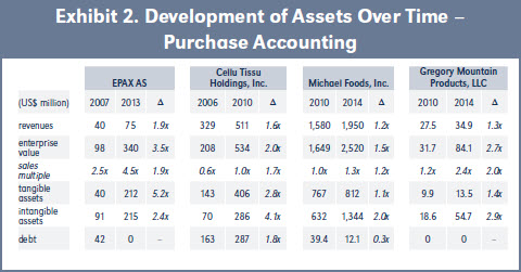Exhibit 2. Development of Assets Over Time – Purchase Accounting