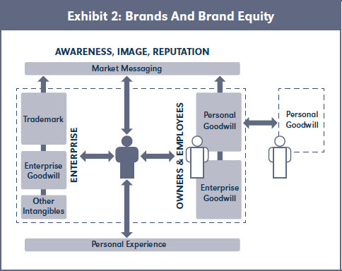 Exhibit 2: Brands And Brand Equity