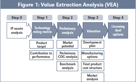 Figure 1: Value Extraction Analysis (VEA)