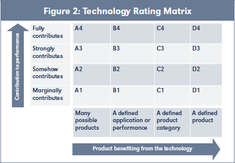 Figure 2: Technology Rating Matrix