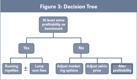 Figure 3: Decision Tree