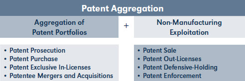 Patent Aggregation