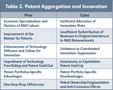 Table 2. Patent Aggregation and Innovation