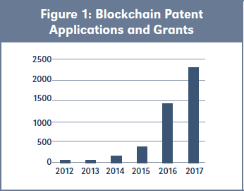 Figure 1: Blockchain Patent Applications and Grants