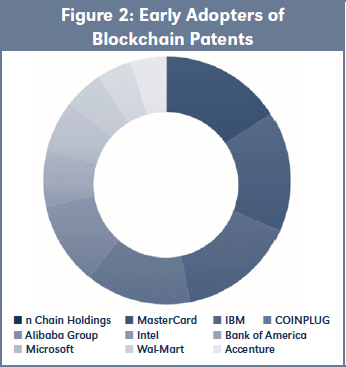 Figure 2: Early Adopters of Blockchain Patents