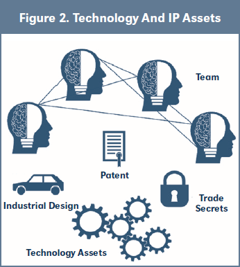 Figure 2. Technology And IP Assets