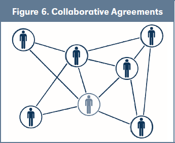 Figure 6. Collaborative Agreements