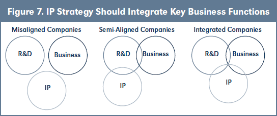 Figure 7. IP Strategy Should Integrate Key Business Functions