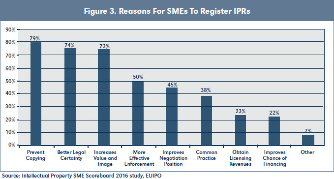 Figure 3. Reasons For SMEs To Register IPRs