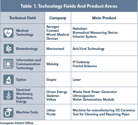 Table 1. Technology Fields And Product Areas