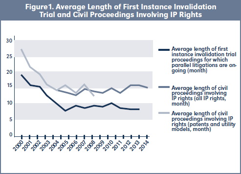 Figure1. Average Length of First Instance Invalidation Trial and Civil Proceedings Involving IP Rights