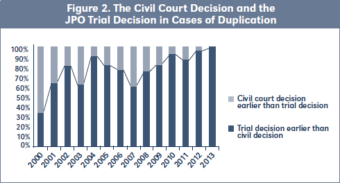 Figure 2. The Civil Court Decision and the JPO Trial Decision in Cases of Duplication