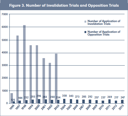 Figure 3. Number of Invalidation Trials and Opposition Trials