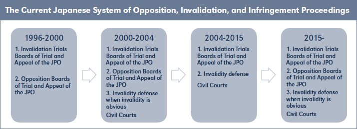 The Current Japanese System of Opposition, Invalidation, and Infringement Proceedings