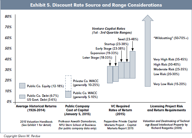 Exhibit 5. Discount Rate Source and Range Considerations
