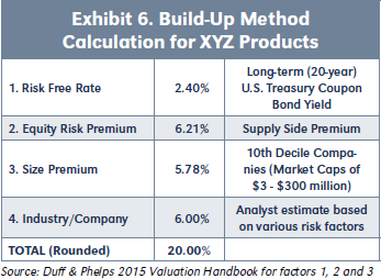 Exhibit 6. Build-Up Method Calculation for XYZ Products