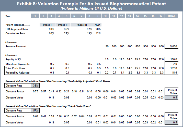 Exhibit 8: Valuation Example For An Issued Biopharmaceutical Patent