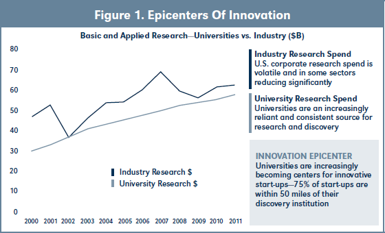 Figure 1. Epicenters Of Innovation