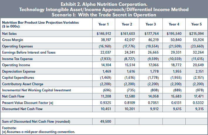 Exhibit 2. Alpha Nutrition Corporation. Technology Intangible Asset/Income Approach/Differential Income Method Scenario I: With the Trade Secret in Operation