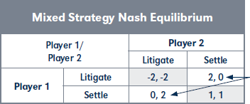 Mixed Strategy Nash Equilibrium