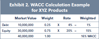 Exhibit 2. WACC Calculation Example for XYZ Products