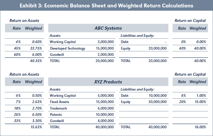 Exhibit 3: Economic Balance Sheet and Weighted Return Calculations