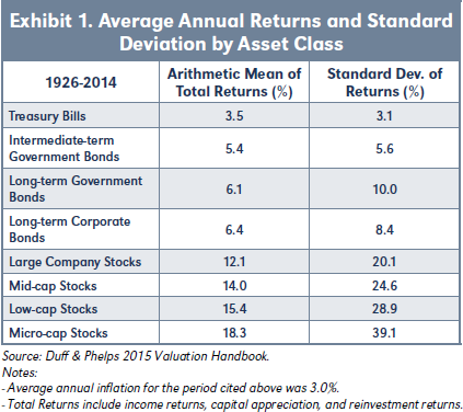 Exhibit 1. Average Annual Returns and Standard Deviation by Asset Class