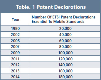 Table. 1 Patent Declarations