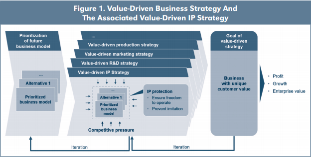 Figure 1. Value-Driven Business Strategy And The Associated Value-Driven IP Strategy