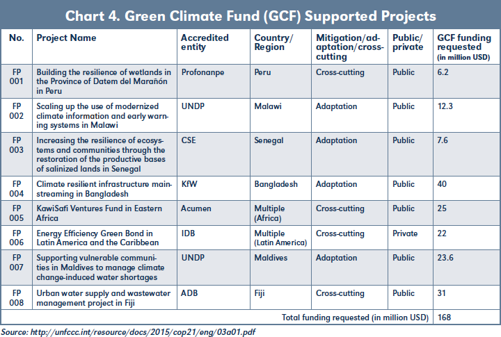 Chart 4. Green Climate Fund (GCF) Supported Projects
