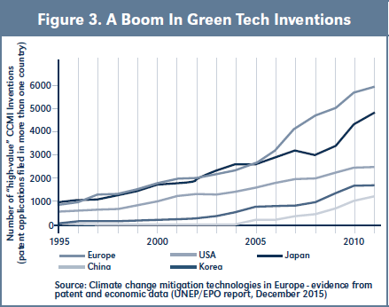 Figure 3. A Boom In Green Tech Inventions