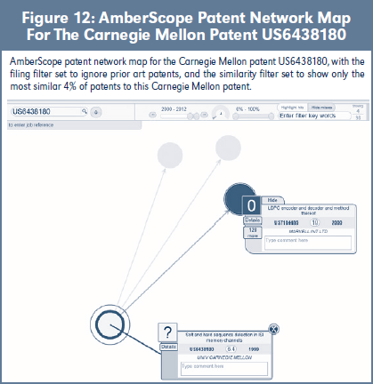 Figure 12: AmberScope Patent Network Map For The Carnegie Mellon Patent US6438180