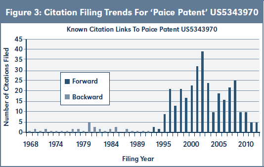 Figure 3: Citation Filing Trends For 'Paice Patent' US5343970