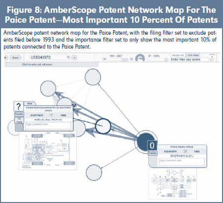 Figure 8: AmberScope Patent Network Map For The Paice Patent—Most Important 10 Percent Of Patents