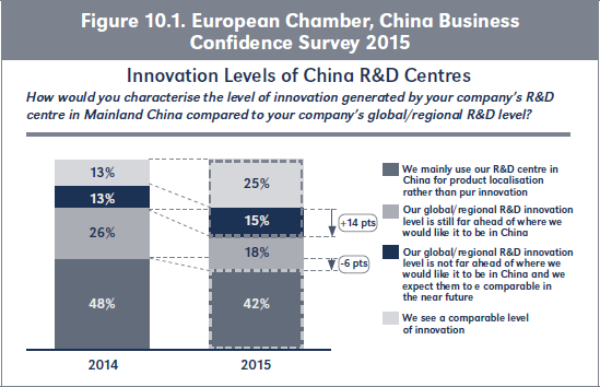 European Chamber, China Business confidence Survey 2015 Future R&D Investments Or Operations In Mainland China Is your company likely to increase R&D investments or operations in Mainland China in the near future? 15% 85% 2015 Figure 10.1. European Chamber, China Business Confidence Survey 2015