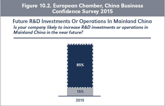Figure 10.2. European Chamber, China Business Confidence Survey 2015